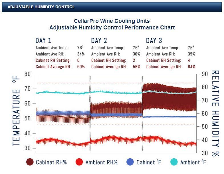 CellarPro - Humidity control performance chart