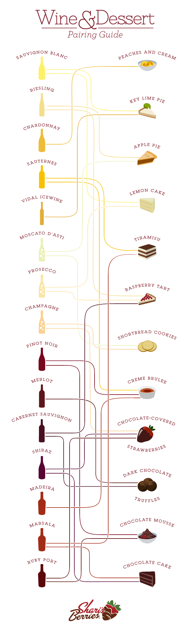 Wine and Dessert Guide