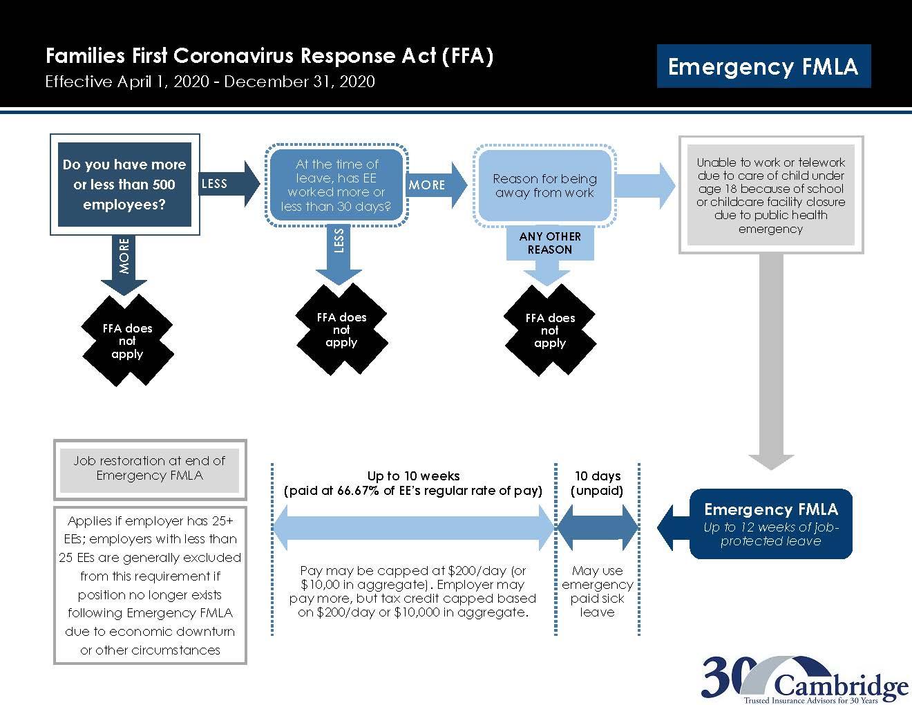 Families First Coronavirus Response Act (FFA) Emergency FLA Flow Chart