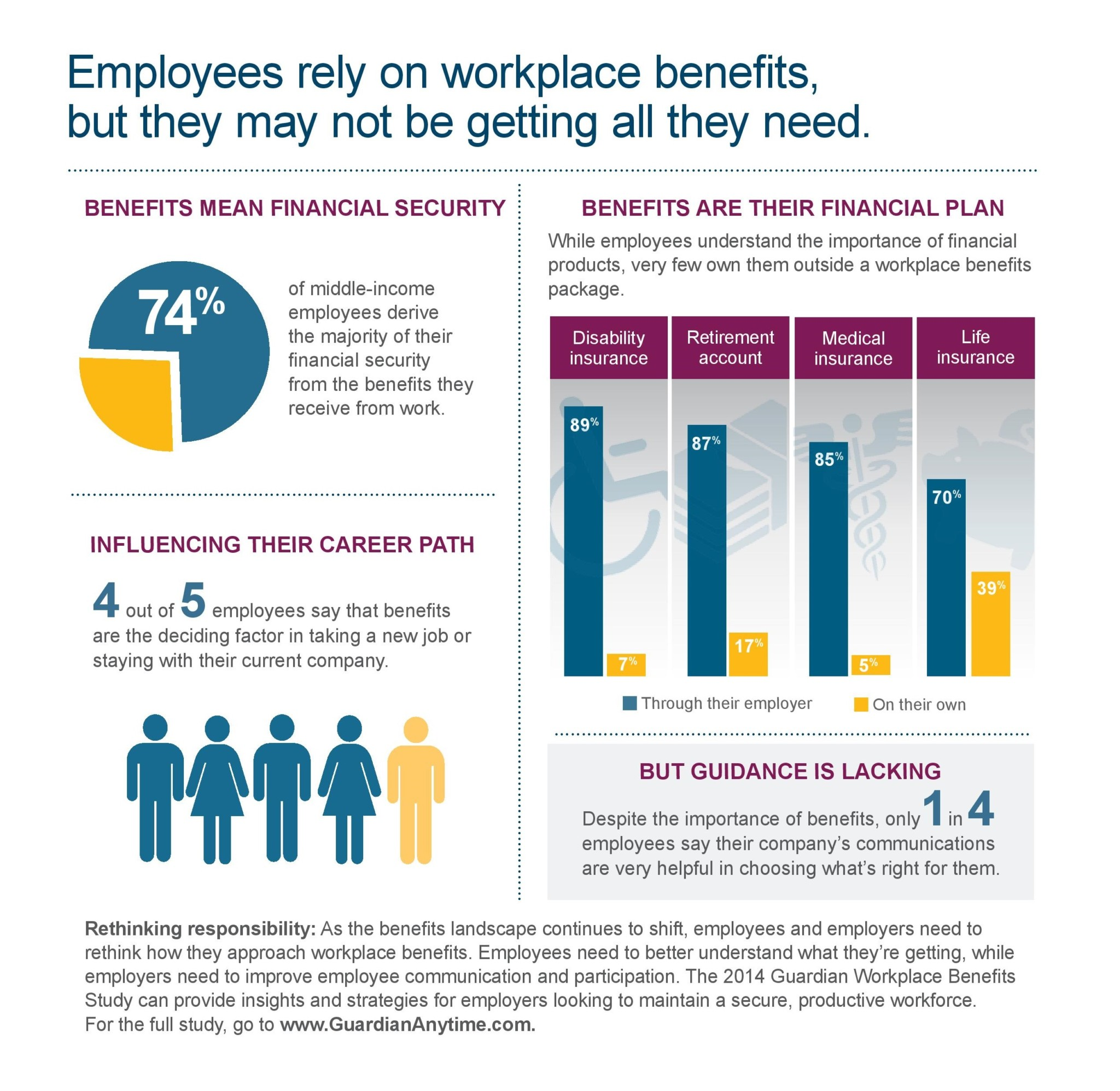 Value of Workplace Benefits
