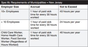NJ Sick Pay Law