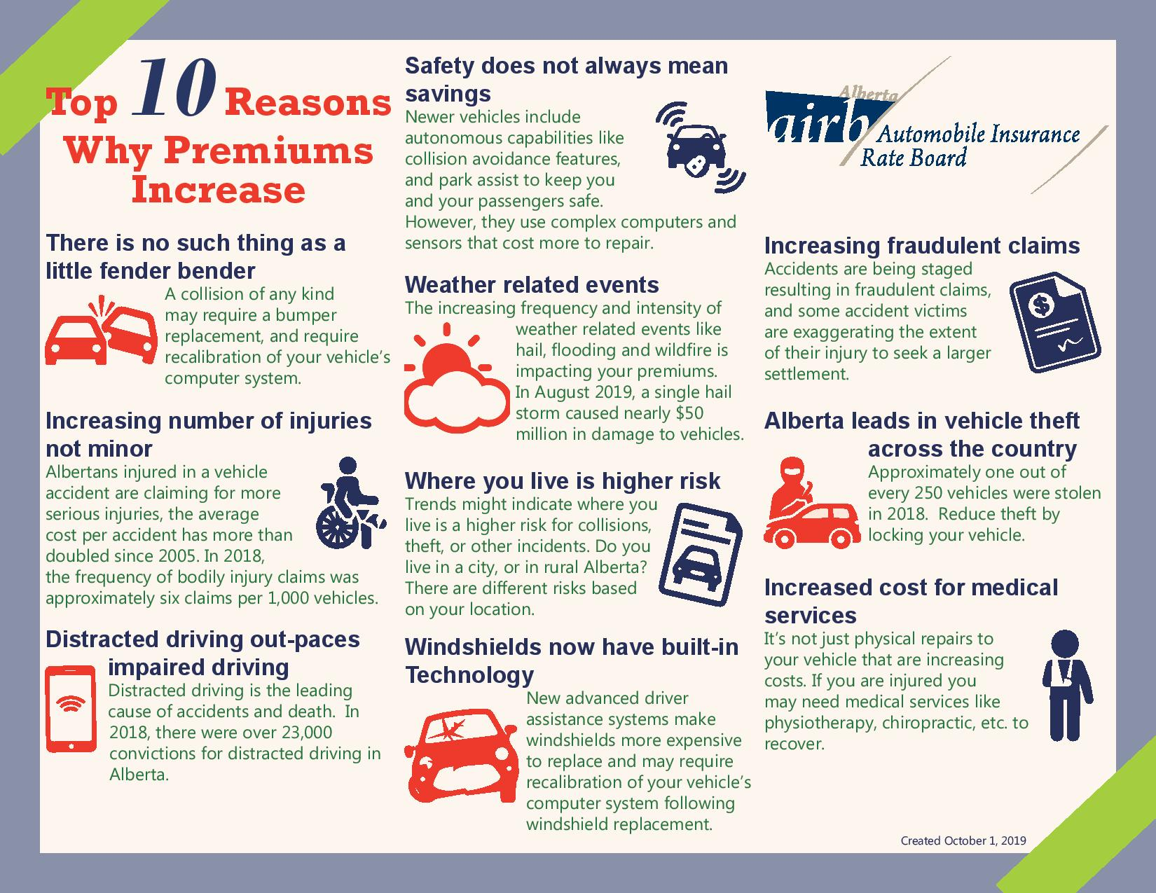 The Top 10 Reasons Why Premiums Increase-page-001
