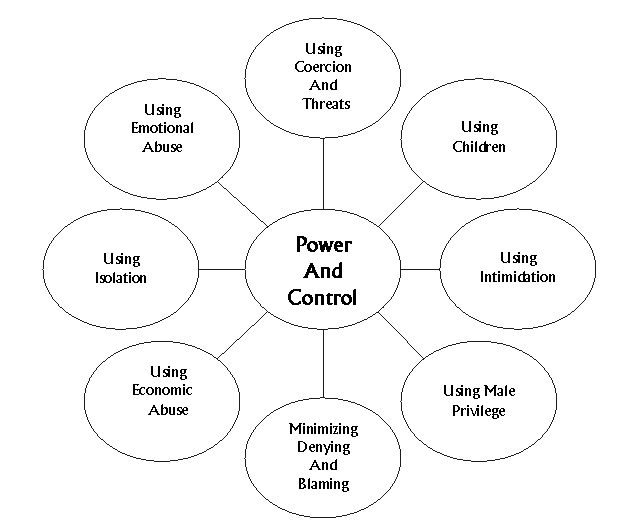 This image display the graph used at The PAC Program Outpatient Addiction Treatment DV/BIP educational life skills training Power and Control Model