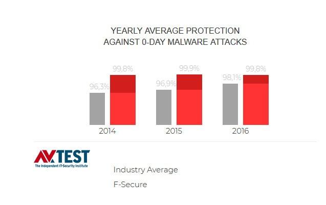 F Secure | RAS Infotech