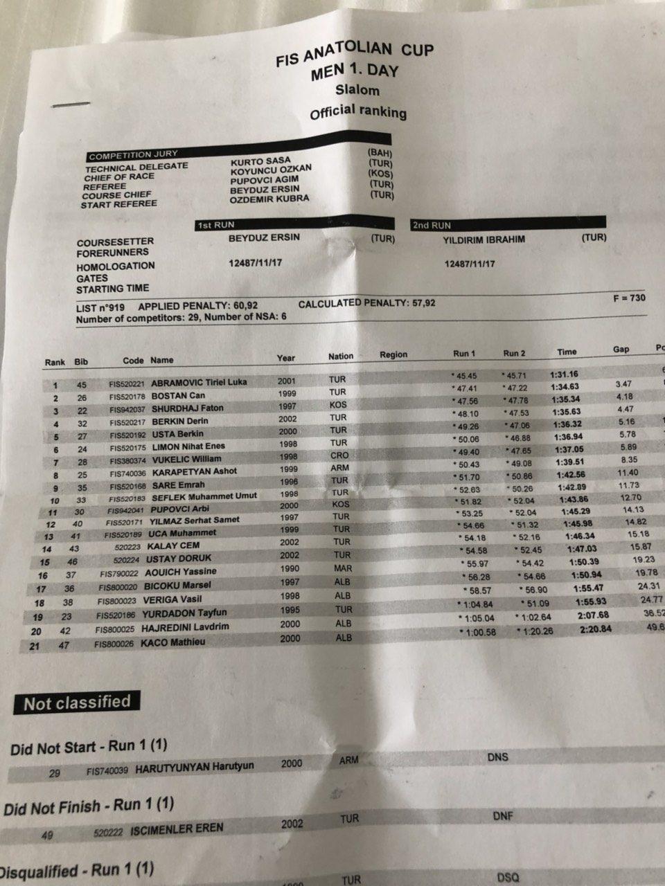 Results Slalom – 20 12 – Men