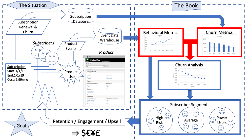 Creating A Churn Dataset in the process of fighting churn with data