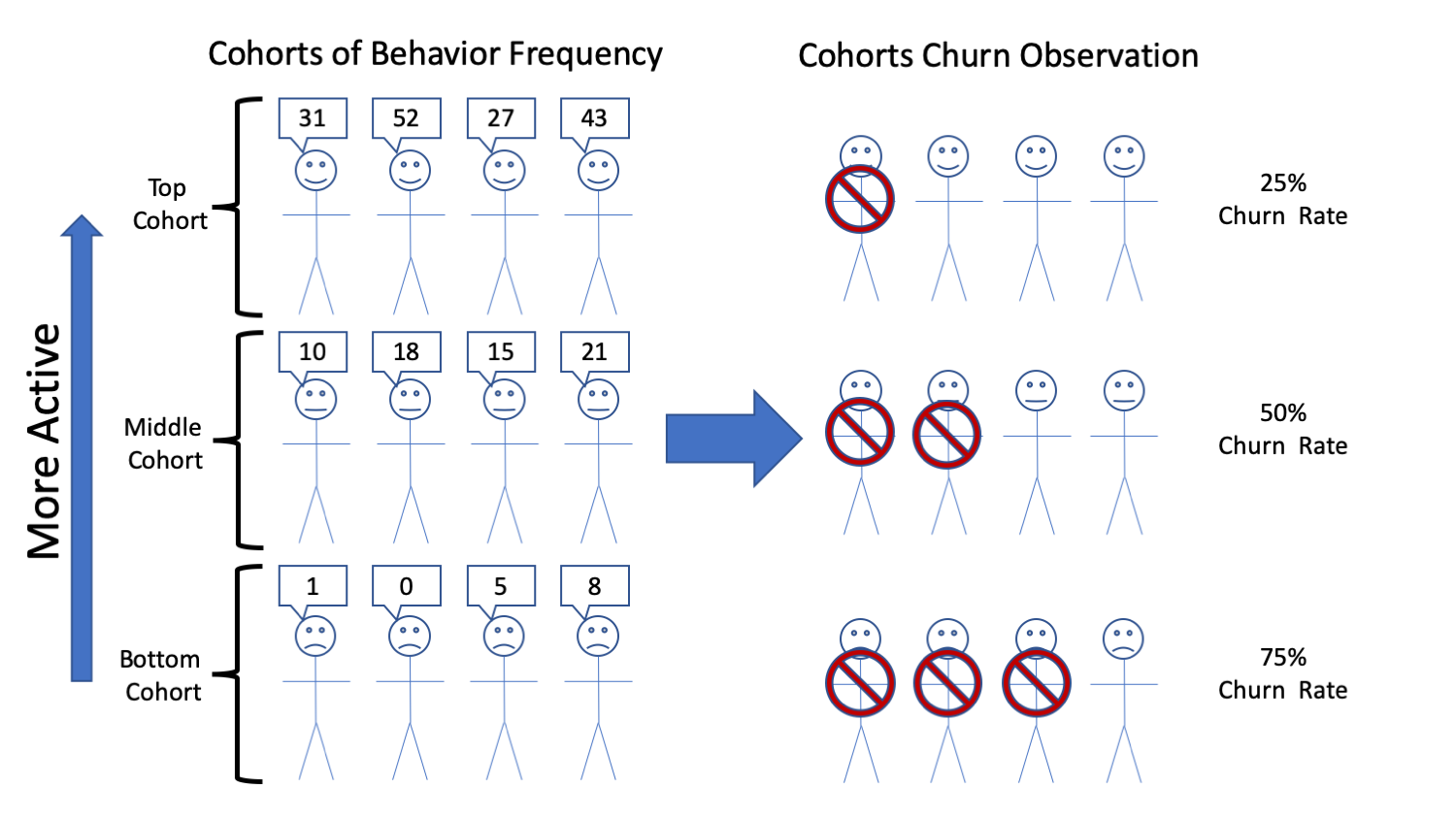 The Concept of Churn Cohort Analysis