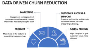 4 Ways to Reduce Churn With Data