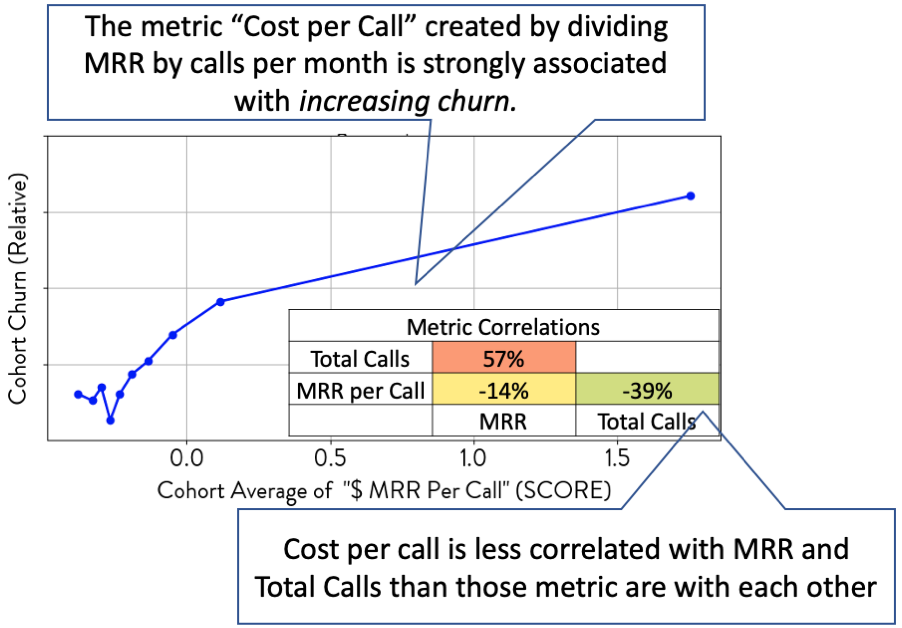Advanced Customer Metric Cohort Churn Result