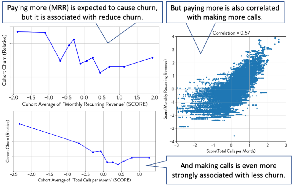 Customer Churn Advanced Metric Scenario