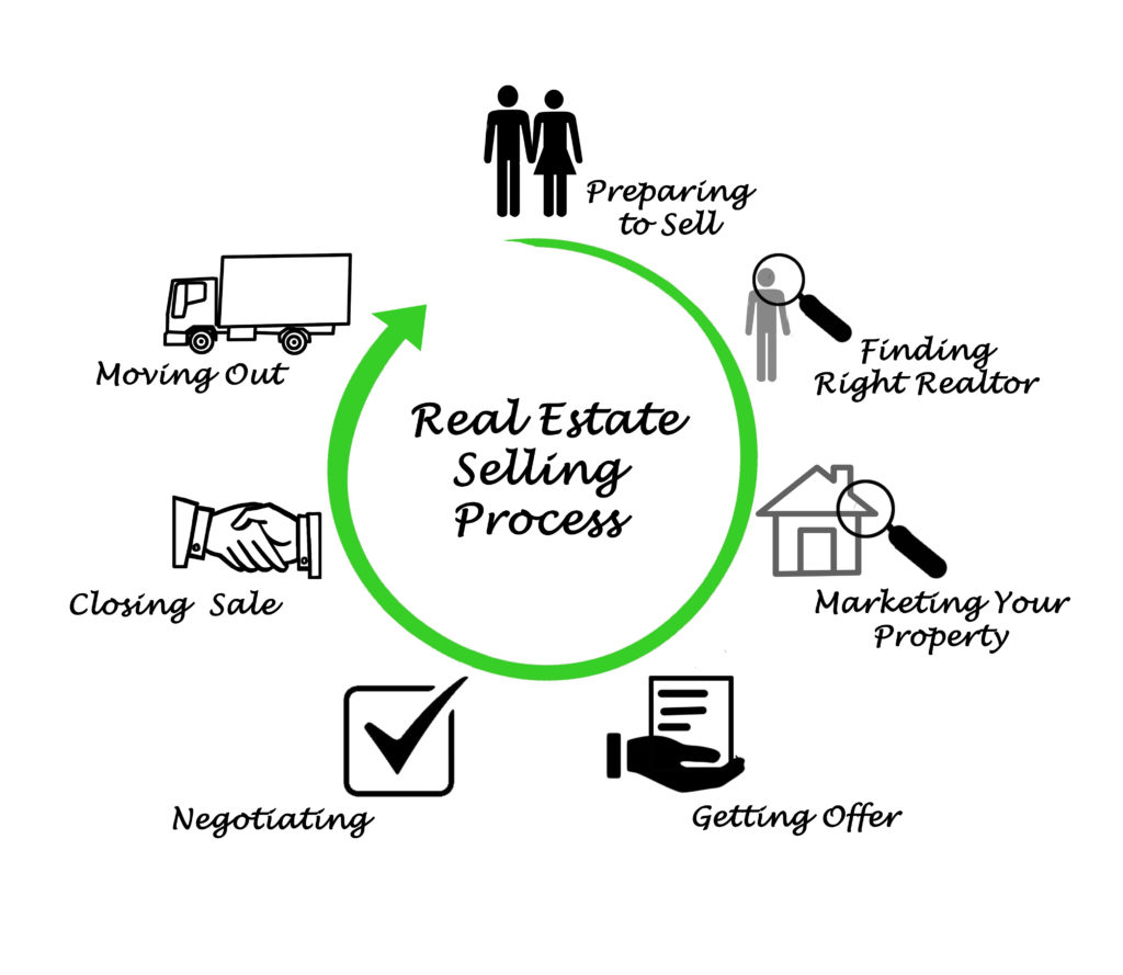 Minocqua real estate agent Home Selling Process
