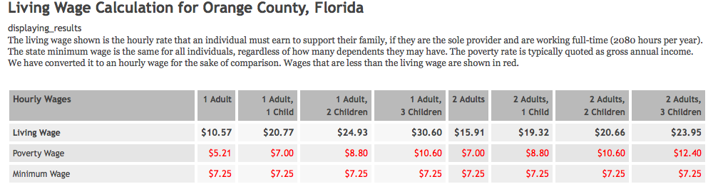 An In Depth Look At Walt Disney World Employee Wages - Theme