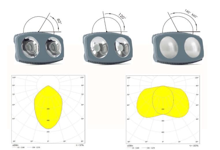 beam angle of LED canopy lighting