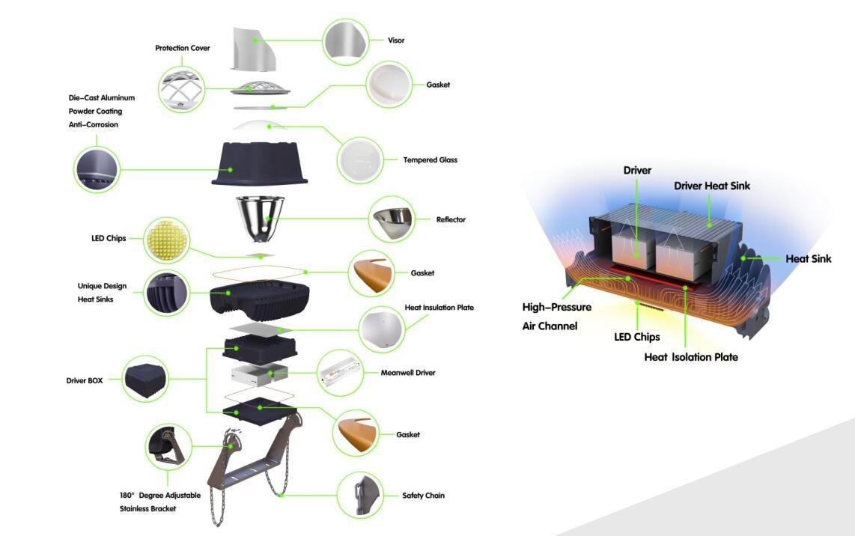 Details of Portable Stadium Lights
