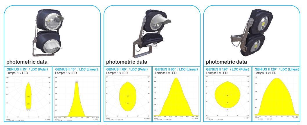 photometric data of LED stadium flood light
