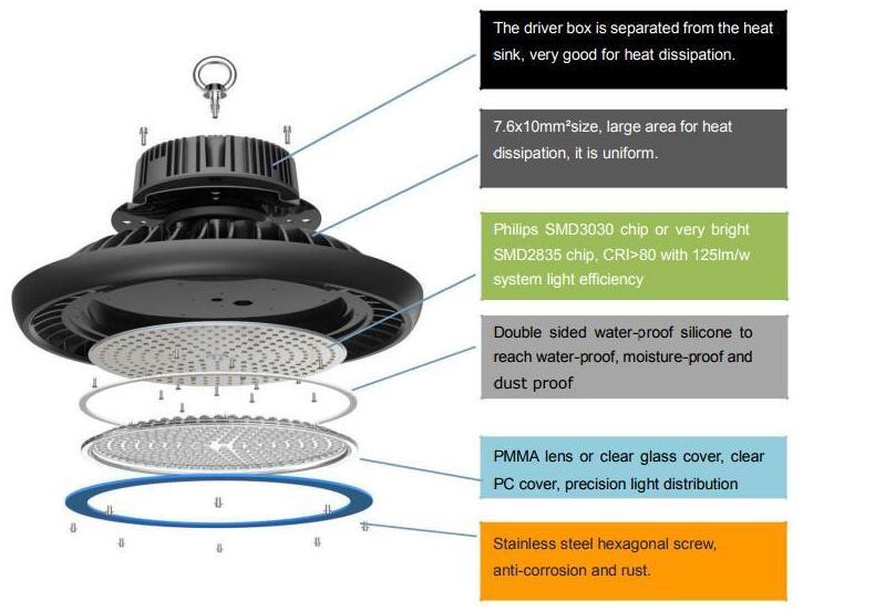Buying LED HighBay Lights