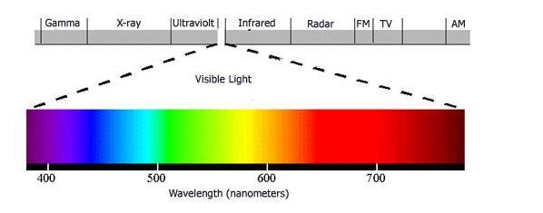 Color cacophonous index