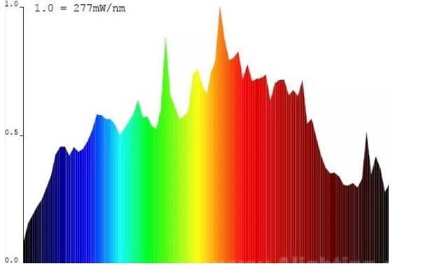 LED vs Metal Halide Lights