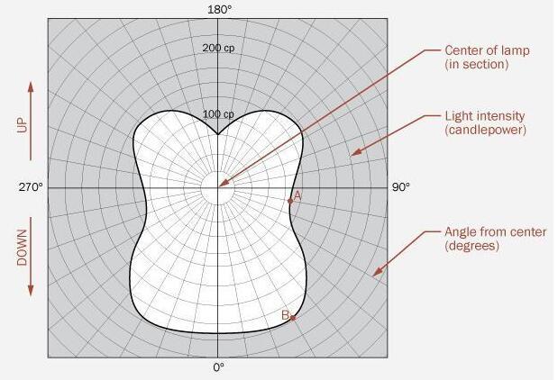 Light Distribution Definition