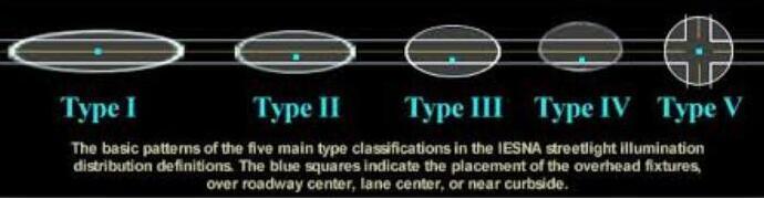 lighting distribution types