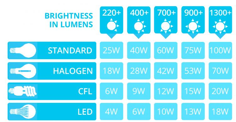 LED Lumens to watts conversion chart