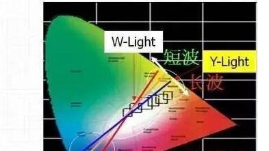high luminous efficiency