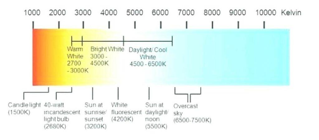 Light Bulb Heat Temperature Chart Razorlux Lighting
