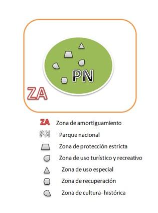Esquema de zonoficación de ANP