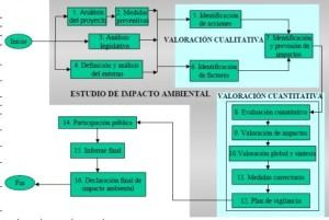 Analisis impacto ambiental en San Jerónimo de Surco