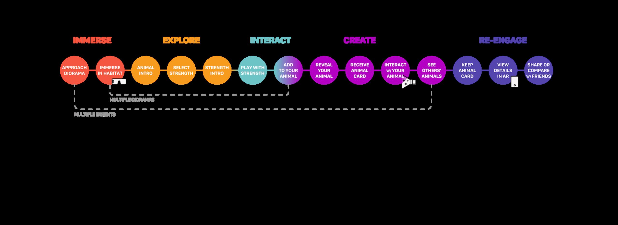 creating-user-journey