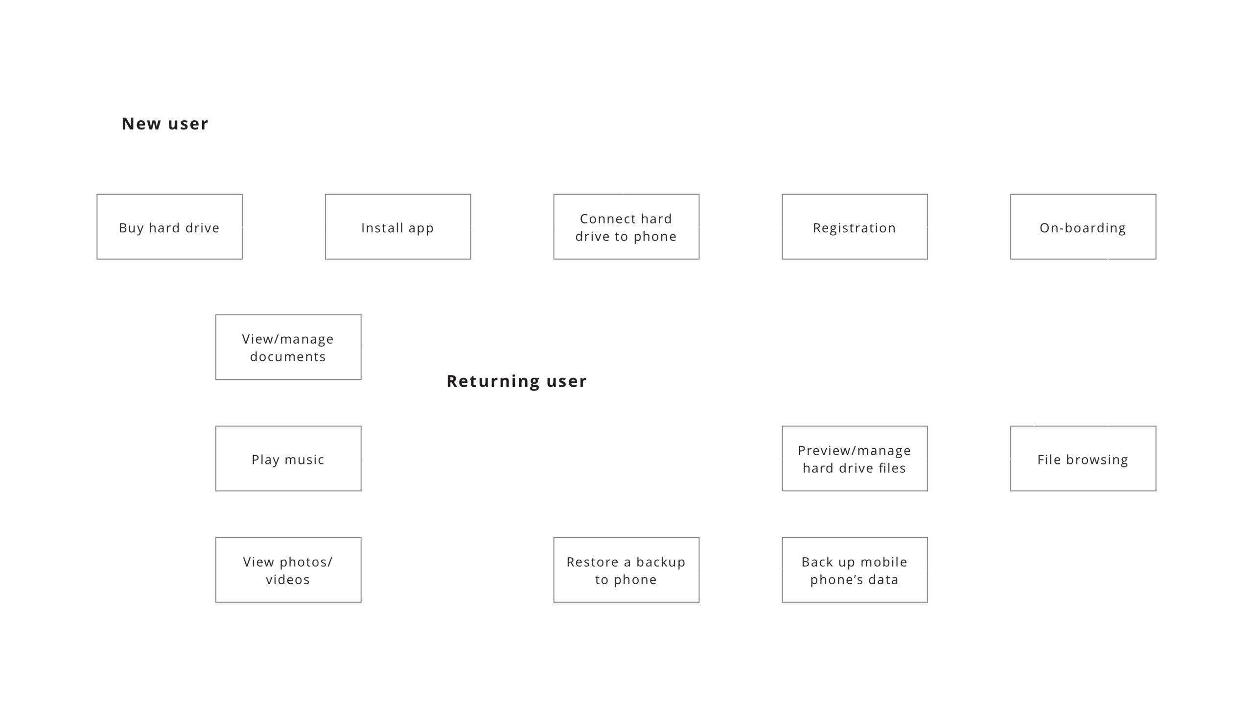 user-journey-seagate