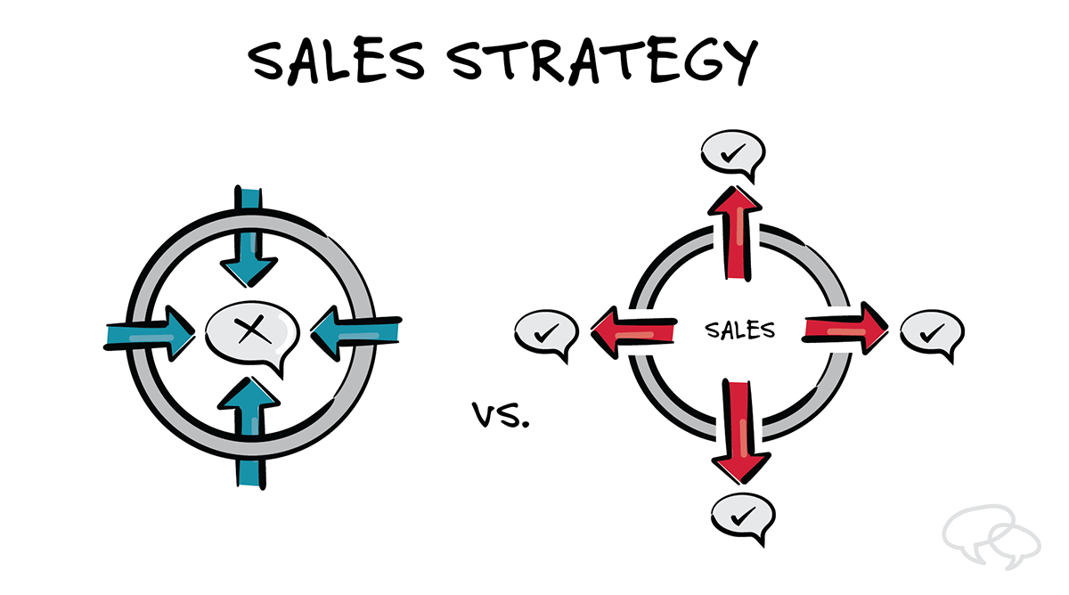Drive Revenue in Pandemic using Sales Strategy