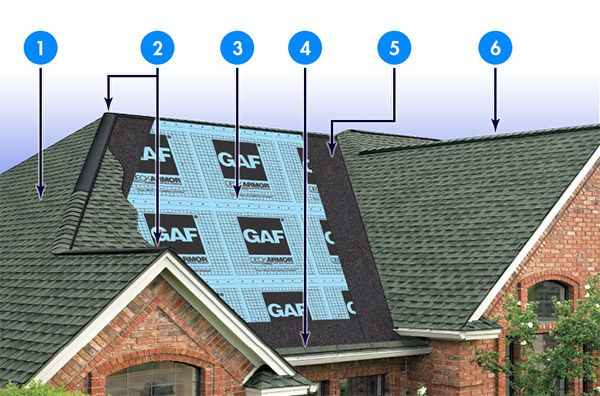 gaf-lifetime-roofing-systems