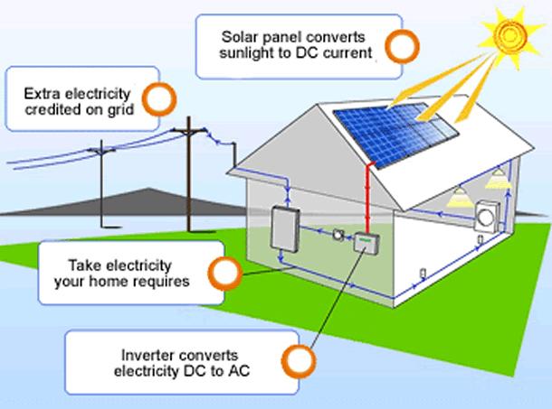 solar energy installers Maine