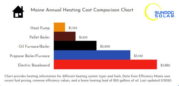 heat pump comparison chart