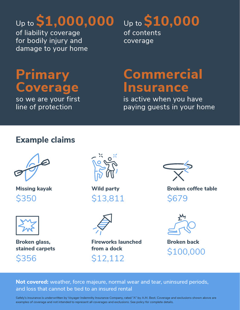 Benefits of Safely Damage Insurance