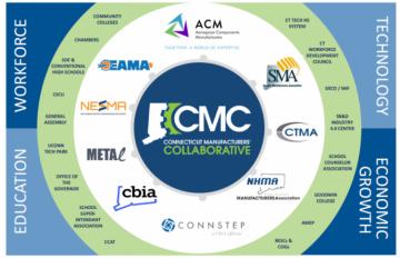Connecticut Manufacturers Collaborative