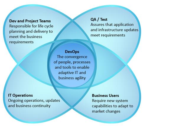 DevOps-enables-business-agility-adaptive-IT-Venn