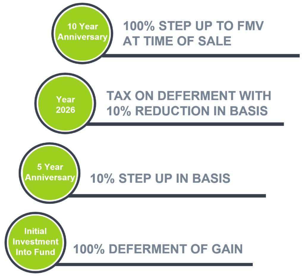 OZ Tax Incentives
