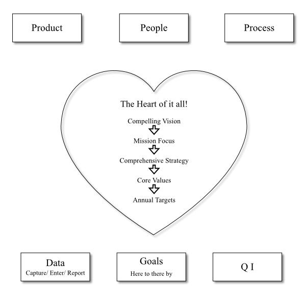 Central Leadership System