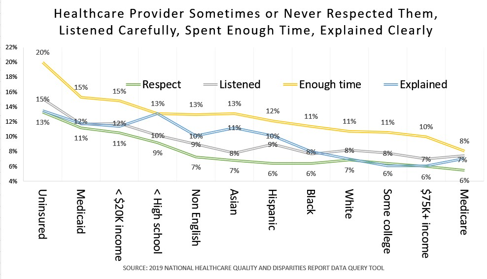 Chart shows lack of healthcare quality equity for disadvantaged patients