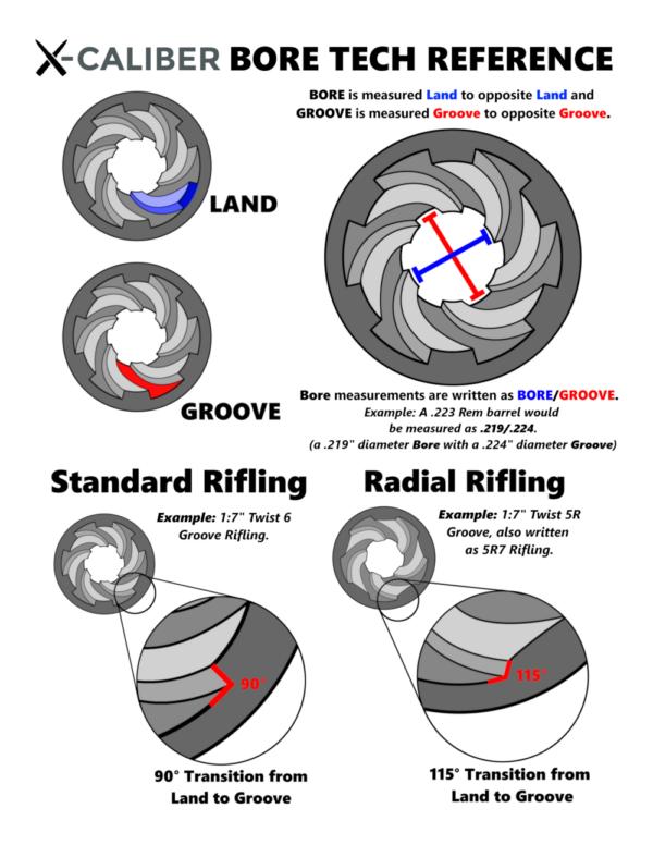 rifling chart