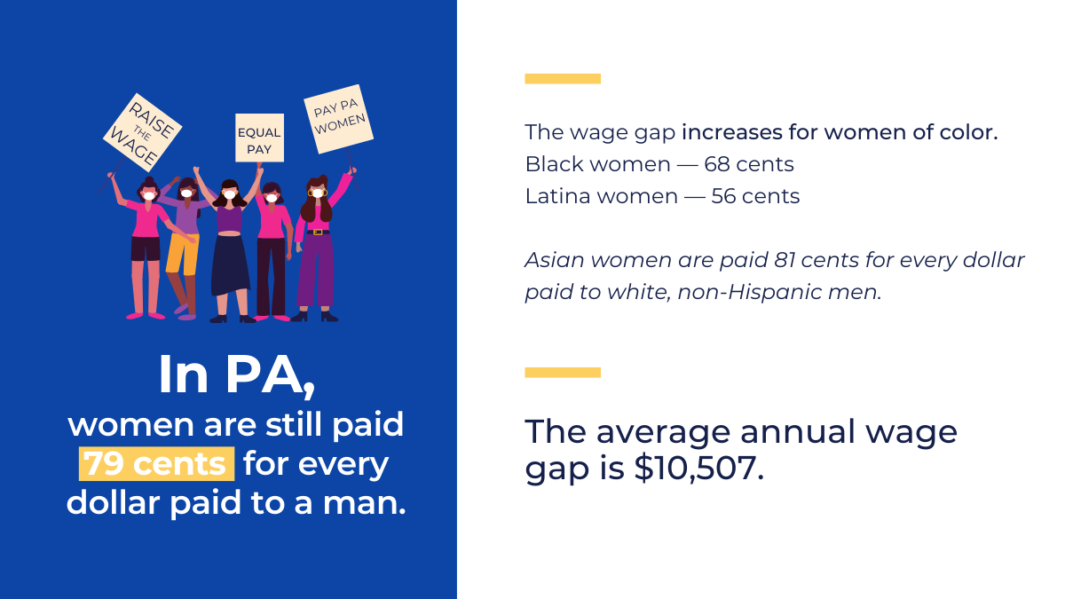In PA, women are till paid 79 cents for every dollar paid to a man.