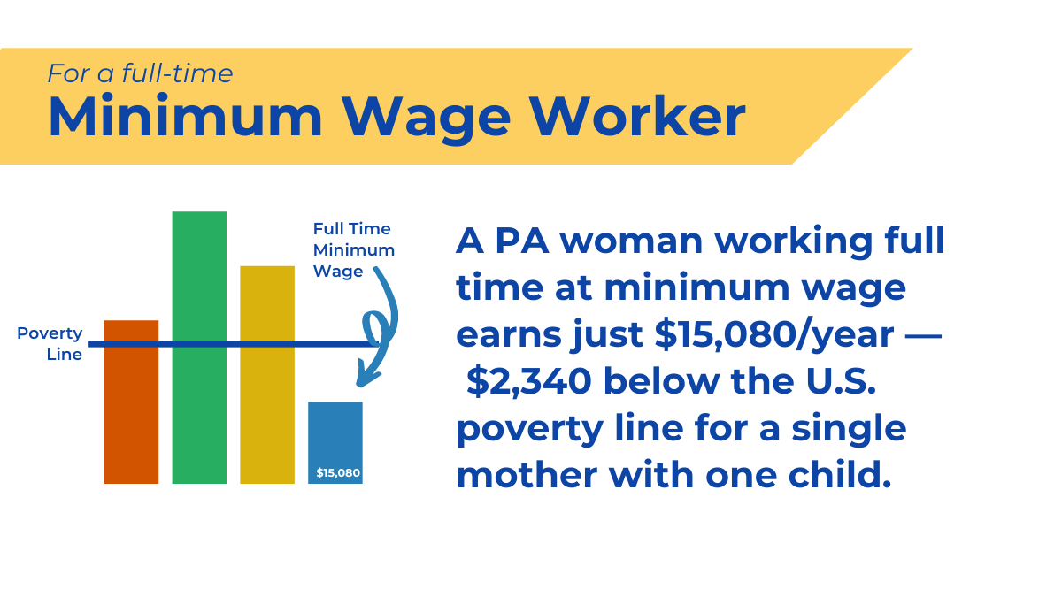 A PA woman working full time at minimum wage earns just $15,080/year - $2,340 below the U.S. poverty line for a single mother with one child.