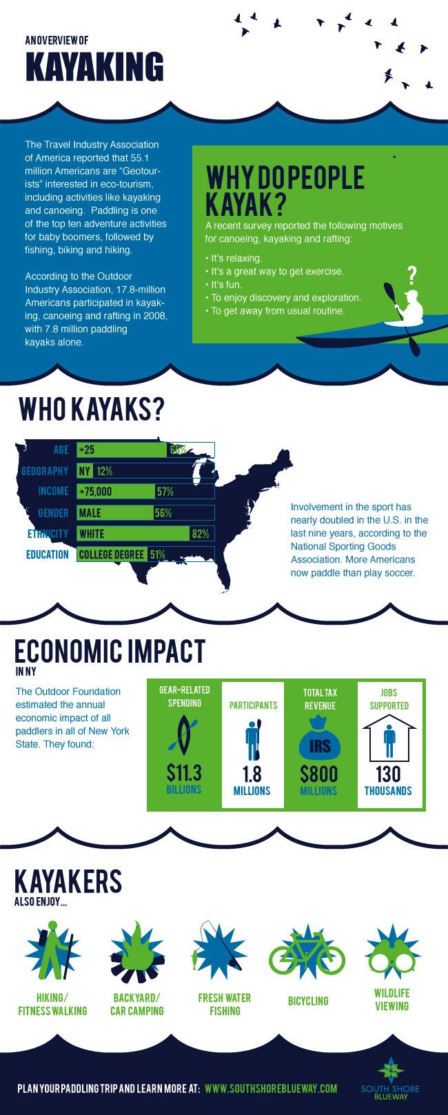 Kayak_Overview