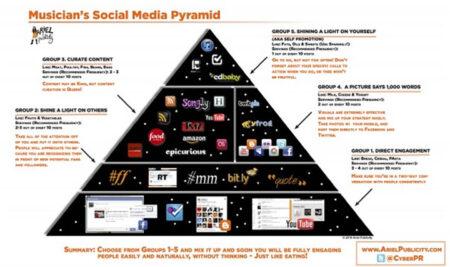 Estrategias de marketing digital para artistas