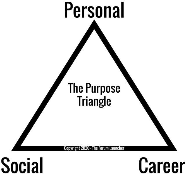 The Purpose Triangle