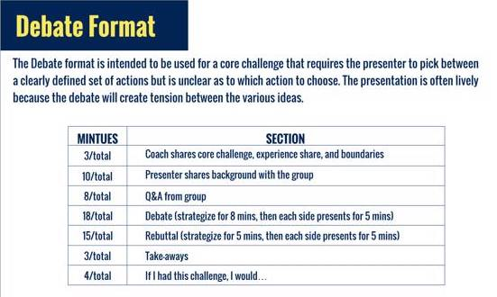 The Debate Presentation Format