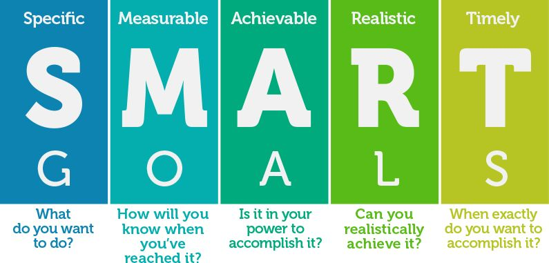 S.M.A.R.T. Forum Goal Setting