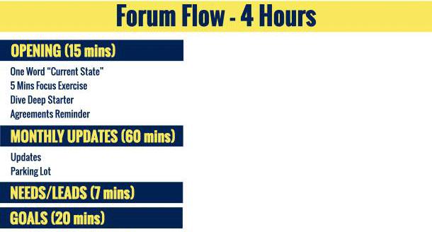 Forum Flow Example 4 hours